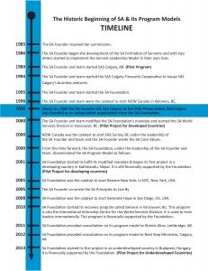 SA-Timeline1-page-0