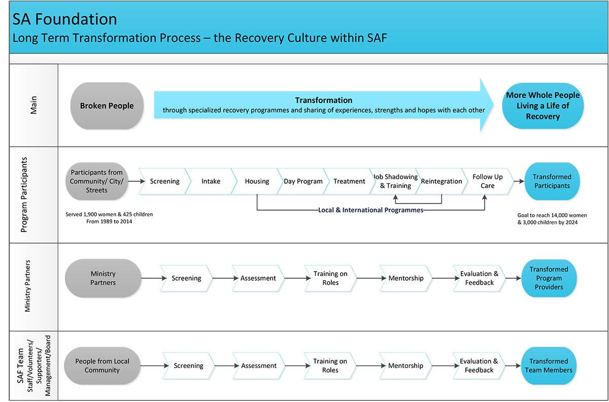 SAF---Transformation-Process-(2019)