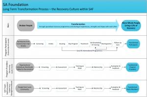 SAF---Transformation-Process-(Dece-2015)